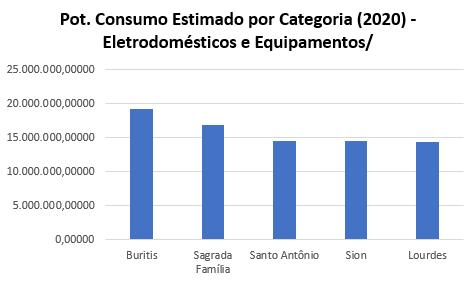 Belo Horizonte Potencial de Consumo Eletrodomésticos e Equipamentos