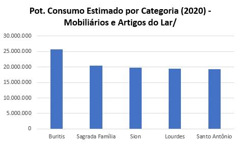 Belo Horizonte Potencial de Consumo Mobiliários e Artigos para o Lar