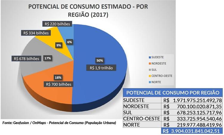 potencial-de-consumo-regiao