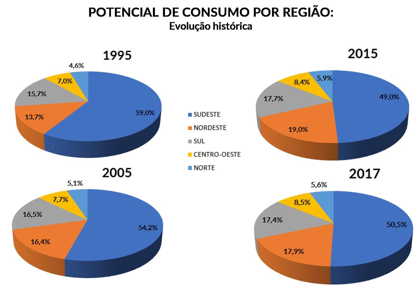 potencial-de-consumo-regiao-historico
