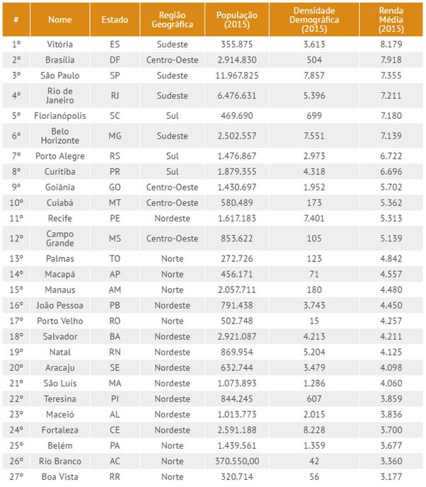 Ranking-Capitais.png