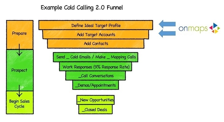 cold-calling-funnel