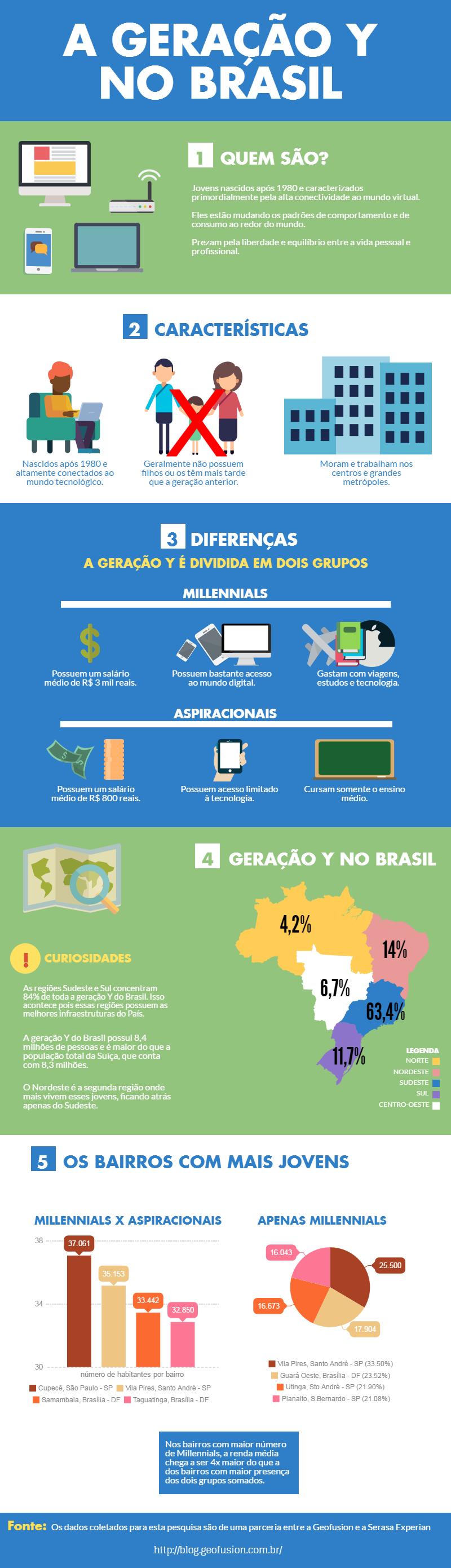 infografico-geracao-Y
