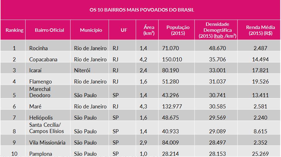 ranking-povoados
