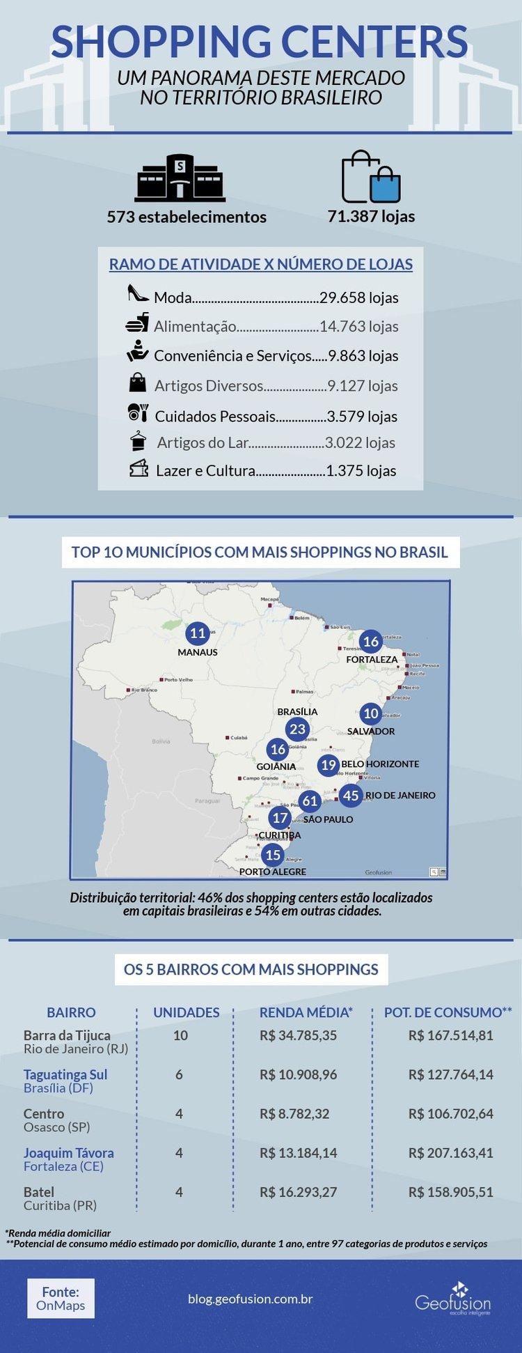 shopping-center-brasil
