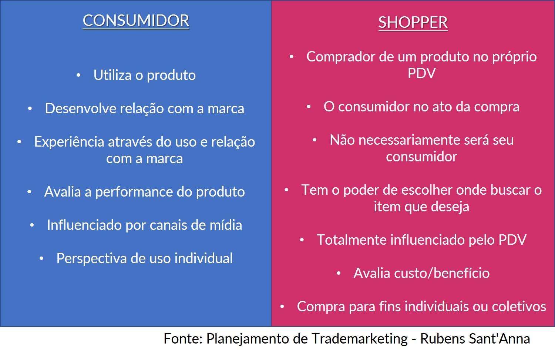 shopper consumidor