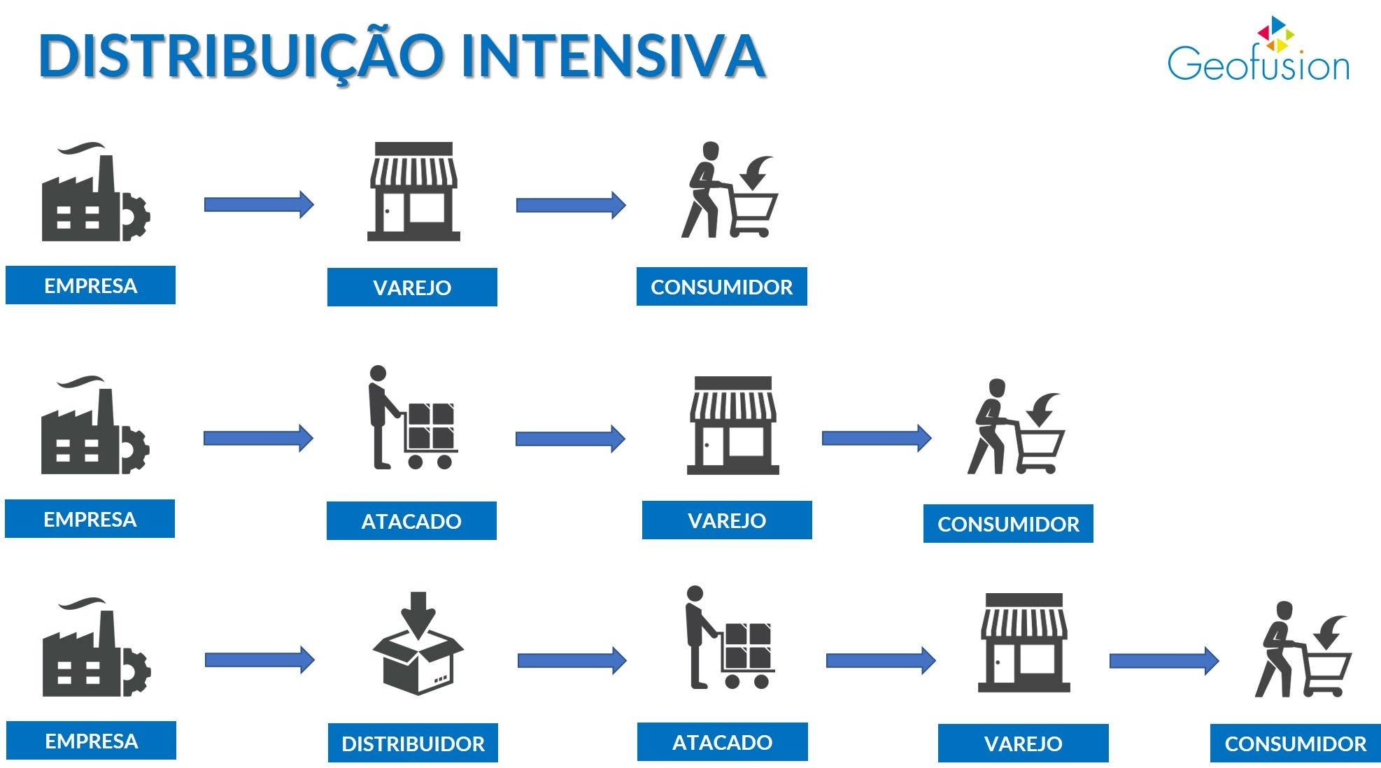 distribuicao-intensiva-intermediarios