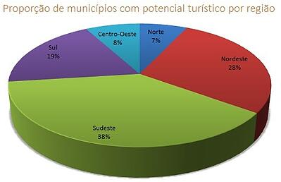 municipios_c_potencial_turistico_por_regiao_geofusion.jpg