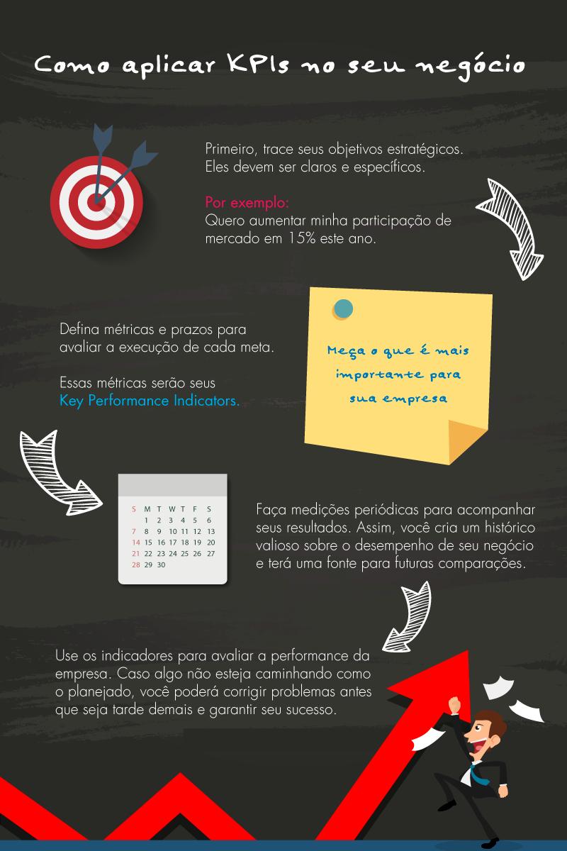 infografico_KPIs